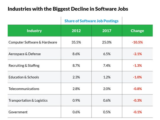 These industries have been offering less software jobs