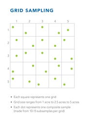 There are two common sampling strategies: Grid and
