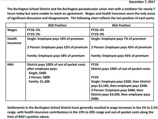 Chart of paraeducator  contract offer from Burlington