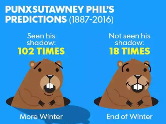 Punxsutawney Phil will make his yearly prediction on Thursday, Feb. 2.