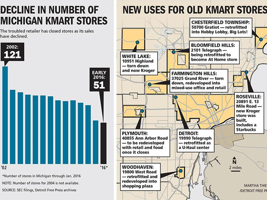 Kmart graphic, detailing the decline in Michigan Kmart