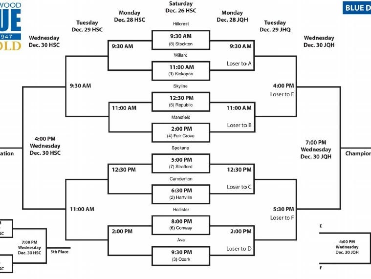 Blue Division bracket for the 70th Greenwood Blue and Gold basketball tournament, set to begin Saturday, Dec. 27 at Hammons Student Center in Springfield.