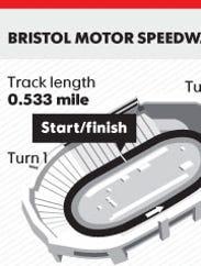 bristol motor speedway-vertical