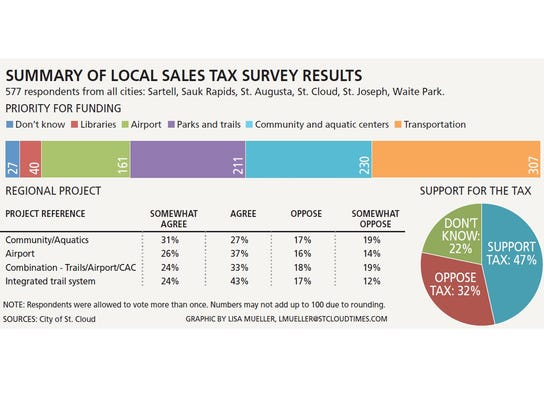 0430 Summary of sales tax