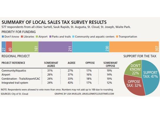 0430 Summary of sales tax