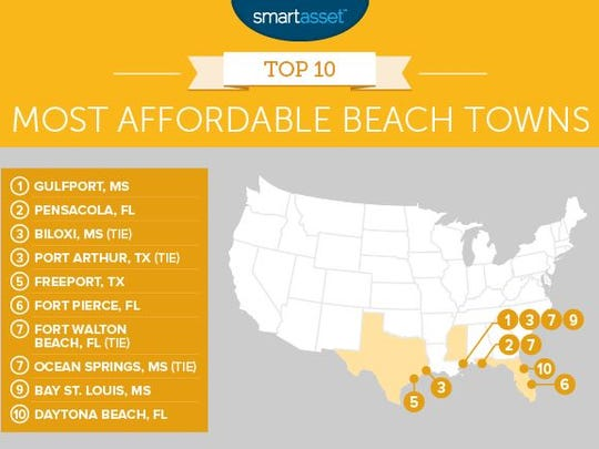 The top 10 most affordable beach towns, according to Smart Asset.