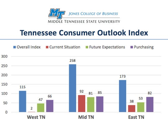 This chart shows Consumer Outlook Survey results for