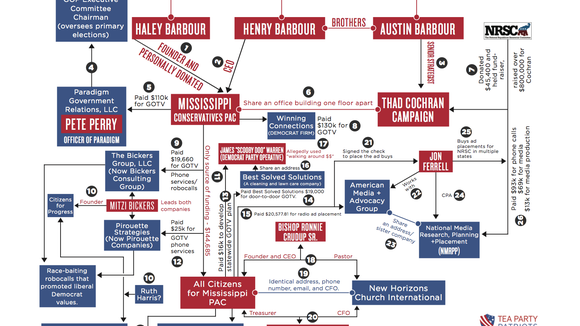 This flowchart was prepared by the Tea Party Patriots as part of a report critical of Henry Barbour presented to the Republican National Committee. Barbour is an RNC member from Mississippi.