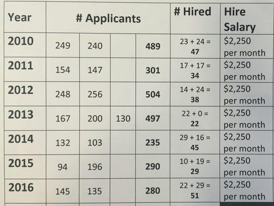 Shreveport Police Department data showing number of