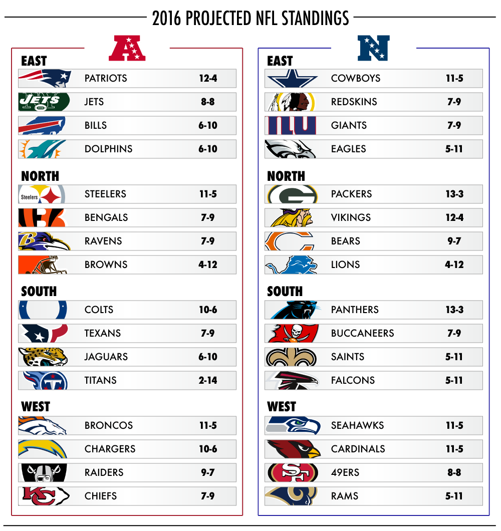NFL playoff picture, standings chart | NOLA.com