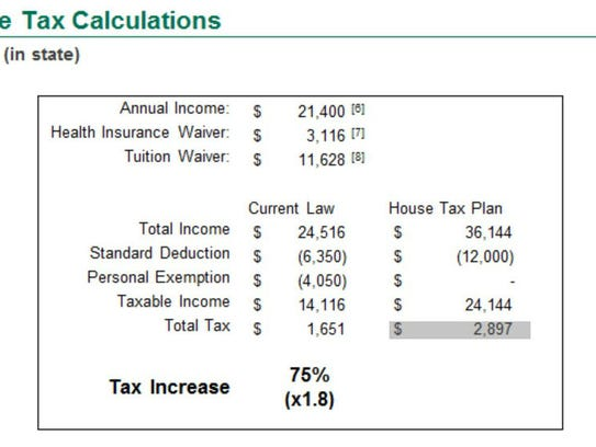 Tax Calculator created on by Pat Polowsky, a graduate