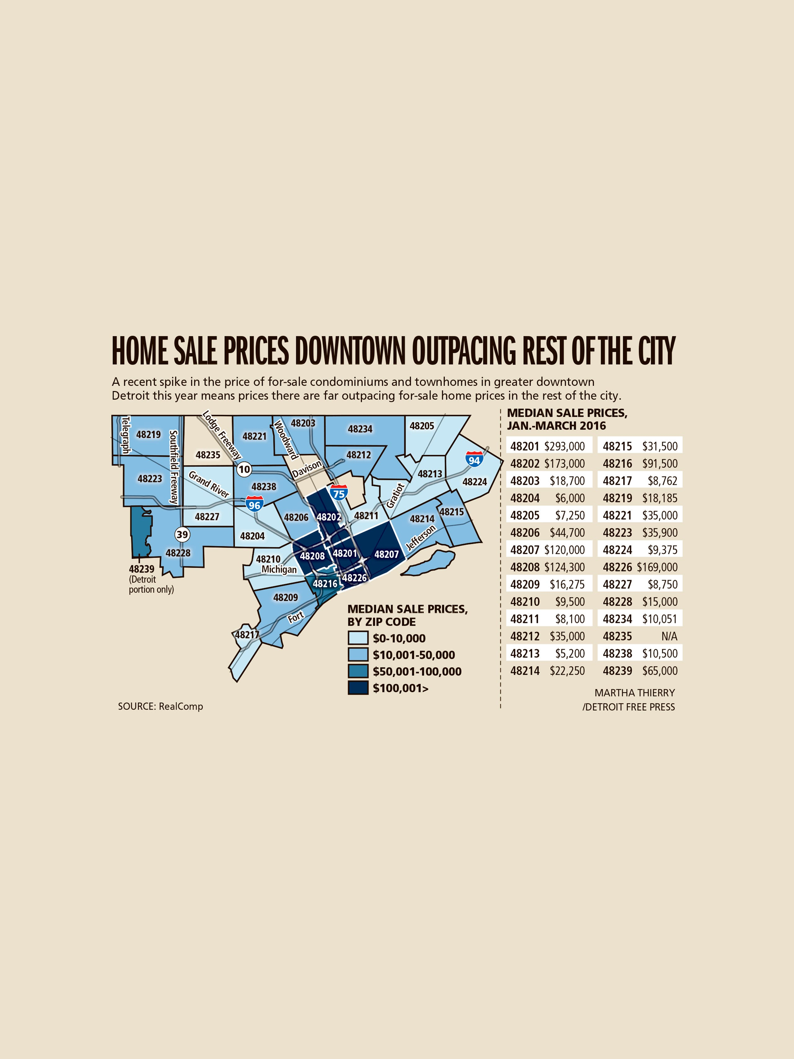 Downtown Detroit sales prices rise to insane levels