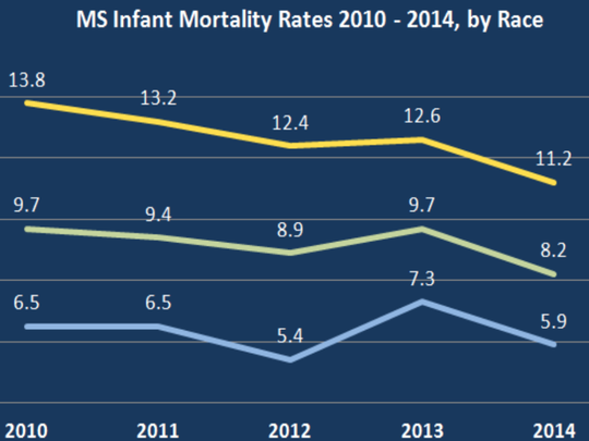 Infant mortality rates have declined in Mississippi over the past five years.