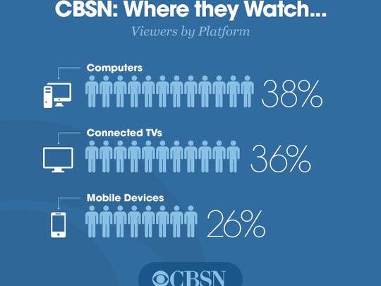 A graphic from CBS showing the audience breakdown by