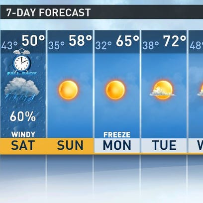 7-day forecast for Columbia, SC