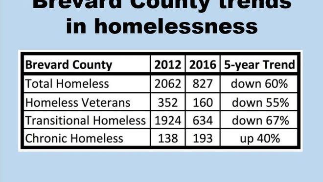 Brevard County trends in homelessness