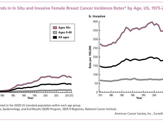 Graphs courtesy of the American Cancer Society.