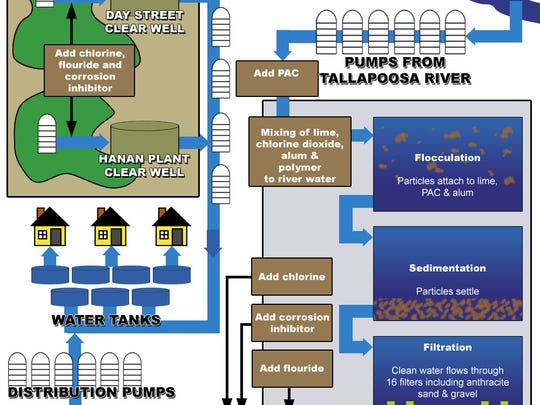 The Montgomery water purification process