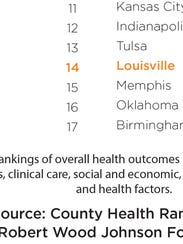Overall health Outcomes for Louisville peer Cities