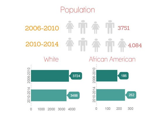 The population of Germantown has increased since 2006.