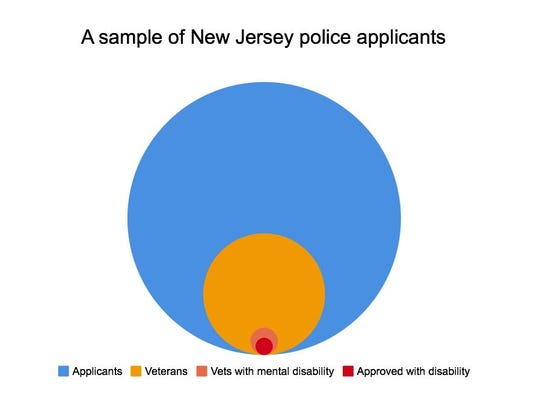 This graphic shows the proportion of veterans with a mental health disability who were approved by the institute to work as police officers – 15 of 3,785 applicants.