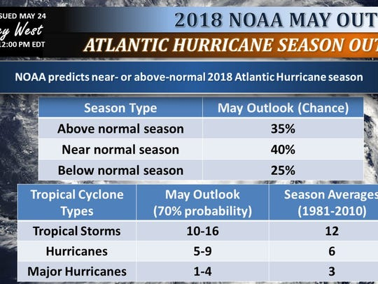 NOAA 2018 hurricane projections.