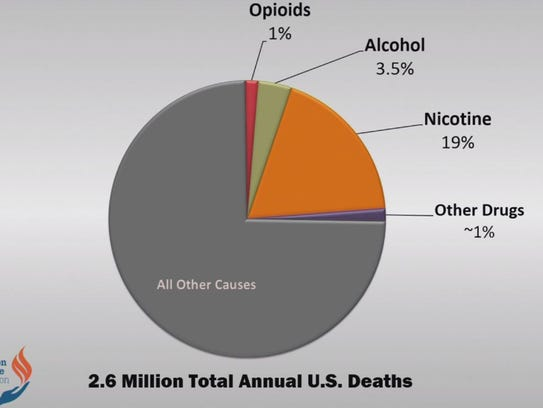 Addiction-related deaths in the U.S.