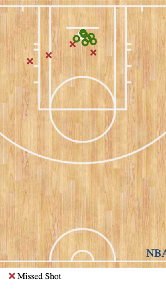 LeBron James' first-half shot chart shows his dominant approach to Game 2