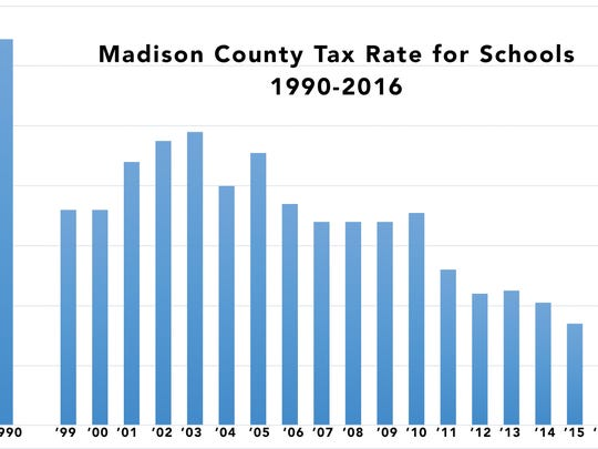 Madison County tax rate for schools.