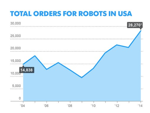 Total orders for North American manufacturing, the