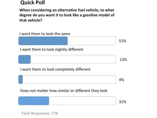 Autotrader-EV-poll