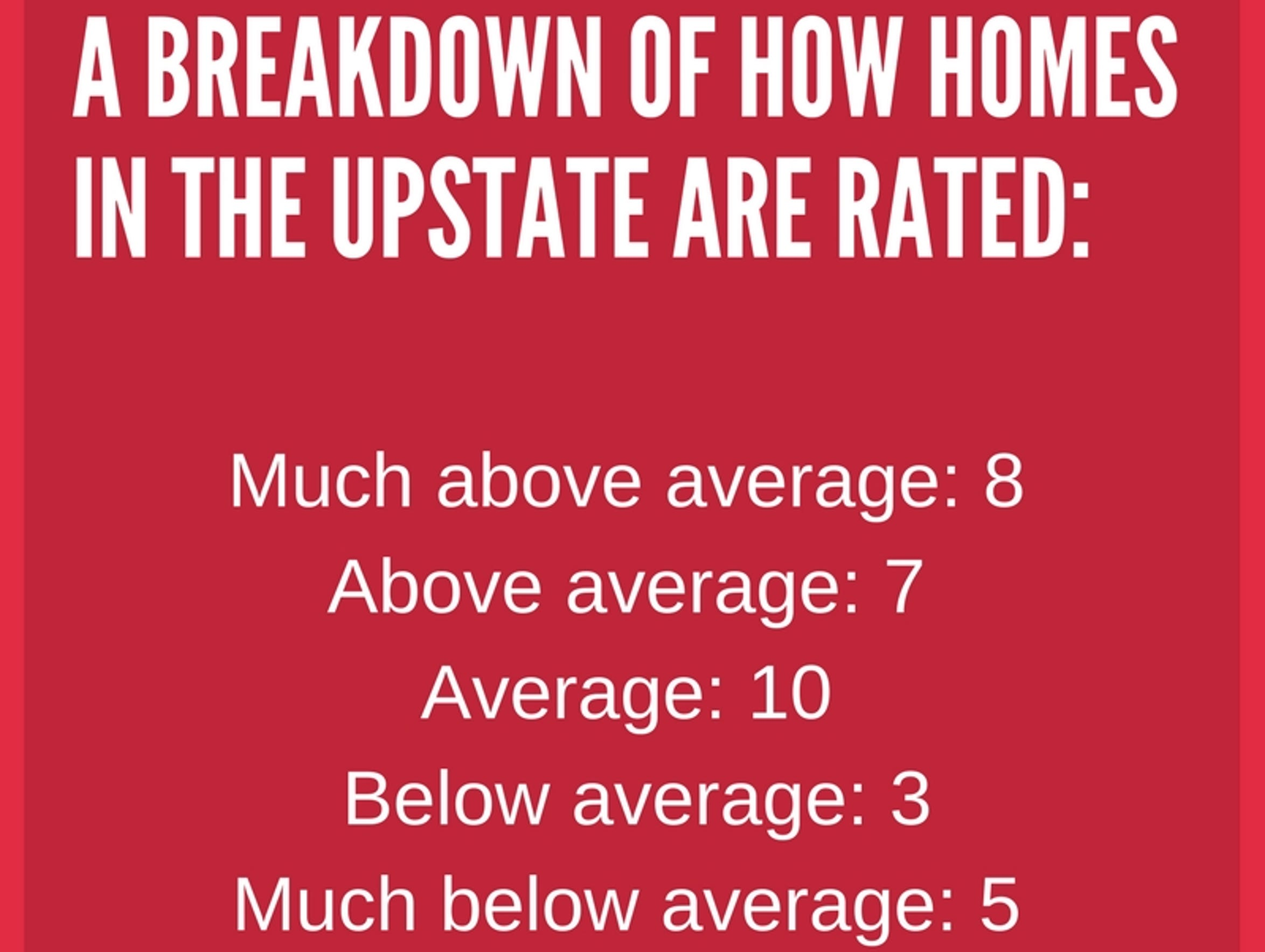 How 33 homes in the Upstate are rated.