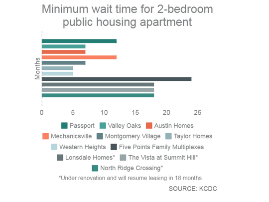 Minimum wait time for two-bedroom public housing apartment