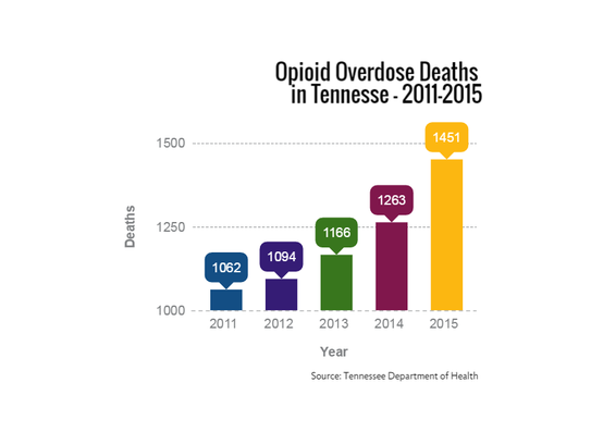 In 2016, 1,186 Tennesseans died from opioid overdoses.