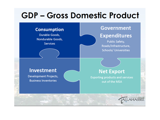 A breakdown of Gross Domestic Product