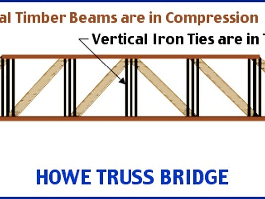 Diagram of a Howe Truss Bridge (S. H. Smith, 2015)