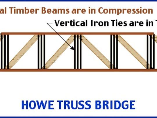 Diagram of a Howe Truss Bridge (S. H. Smith, 2015)