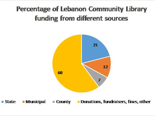 Lebanon Community Library receives a majority of its income from donations, fundraising and fines, but local government contributions are also critical.