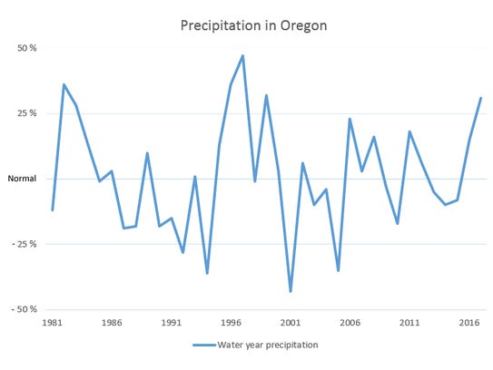 Precipitation as a percent of normal recorded on April