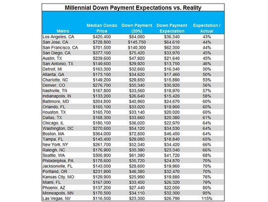Expectation gap: Millennials underestimate the downpayment