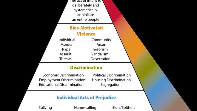 """The Anti-Defamation League's """"Pyramid of Hate."""""""