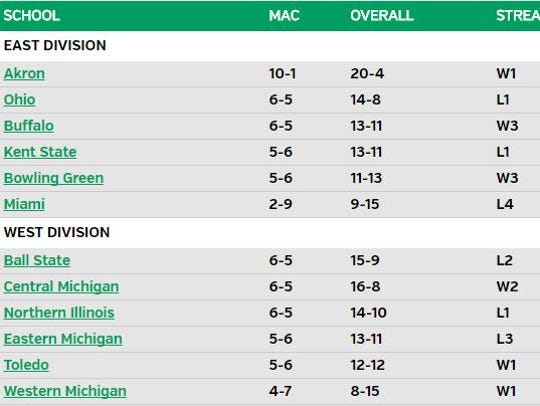 At 6-5, Ball State sits in a five-way tie for second