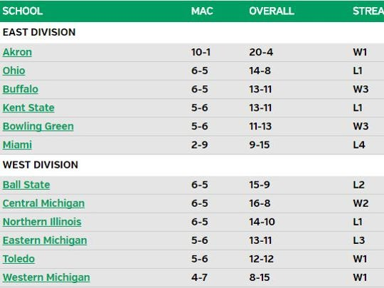At 6-5, Ball State sits in a five-way tie for second place in the MAC.
