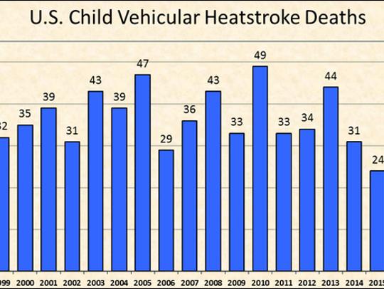 Heatstroke deaths of children in vehicles.