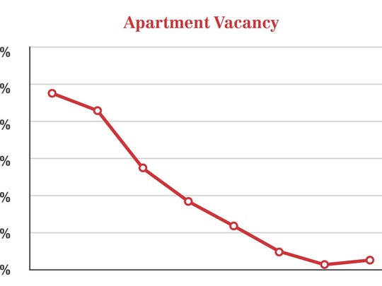 Apartment-seekers have had a hard time finding anything in the St. George area recently, with vacancy rates having dropped to below 1 percent.