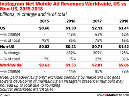EMarketer forecast for Instagram mobile adverting revenue.