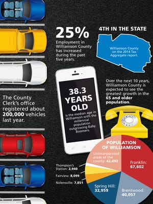 State of the county graphic