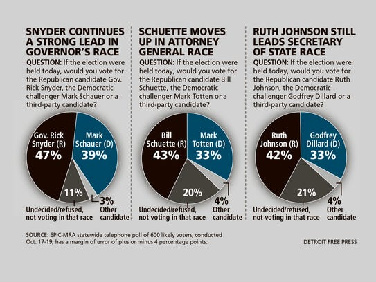 October governors poll