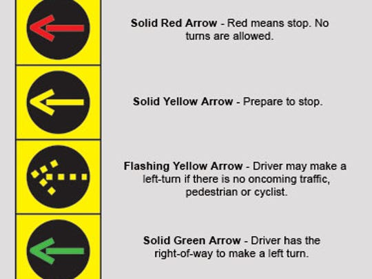 An illustration depicting a new traffic light configuration