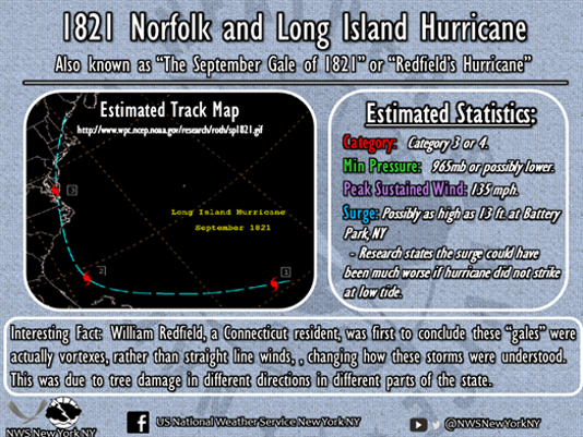 Estimates on the Sept. 3, 1821 hurricane (Source: National Weather Service New York Office)